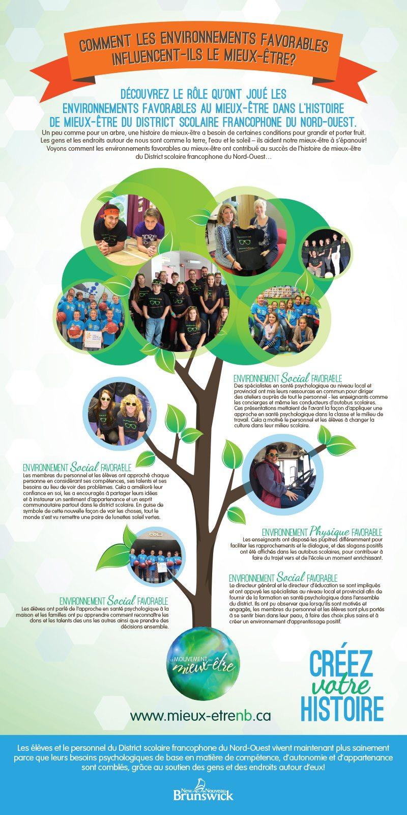 14981 NB Wellness infographics-FR - The Wellness Movement | Le