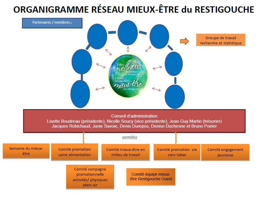 Restigouche Action Plan